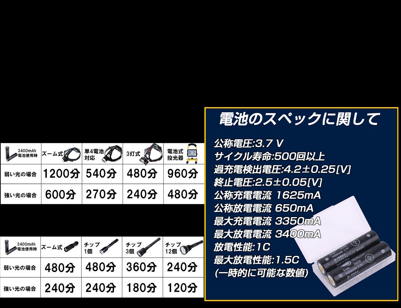 18650電池スペック紹介