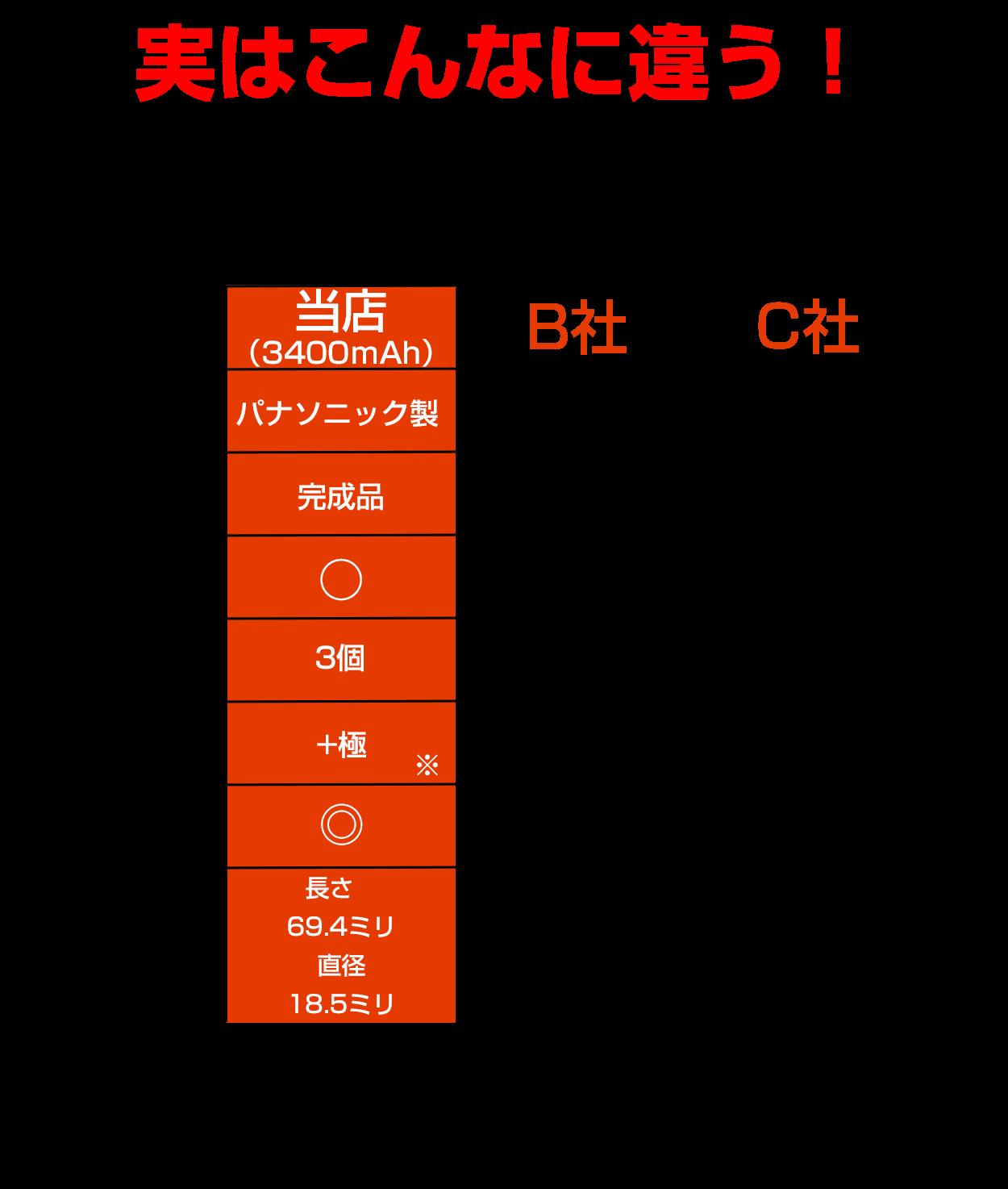 18650電池比較表