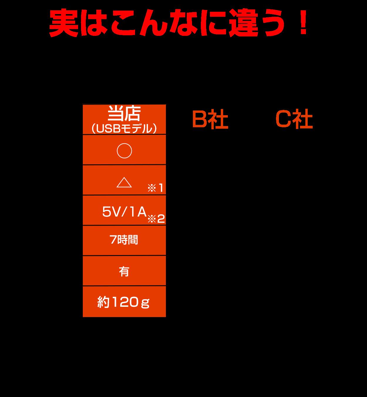 18650充電器・性能比較