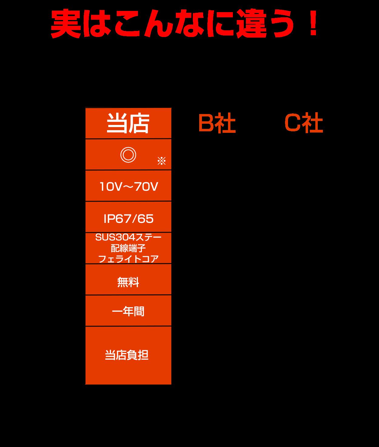 27Wノイズレス作業灯・比較表